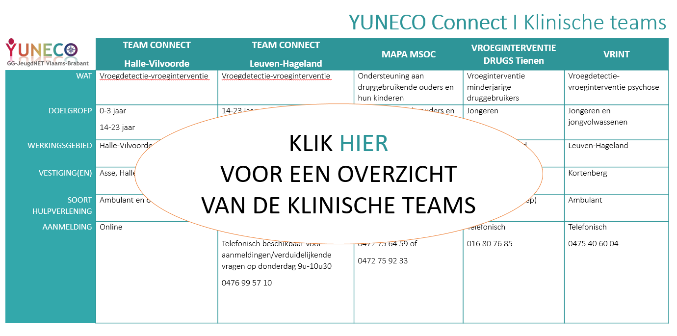 YUNECO Connect Klinische teams dec2019